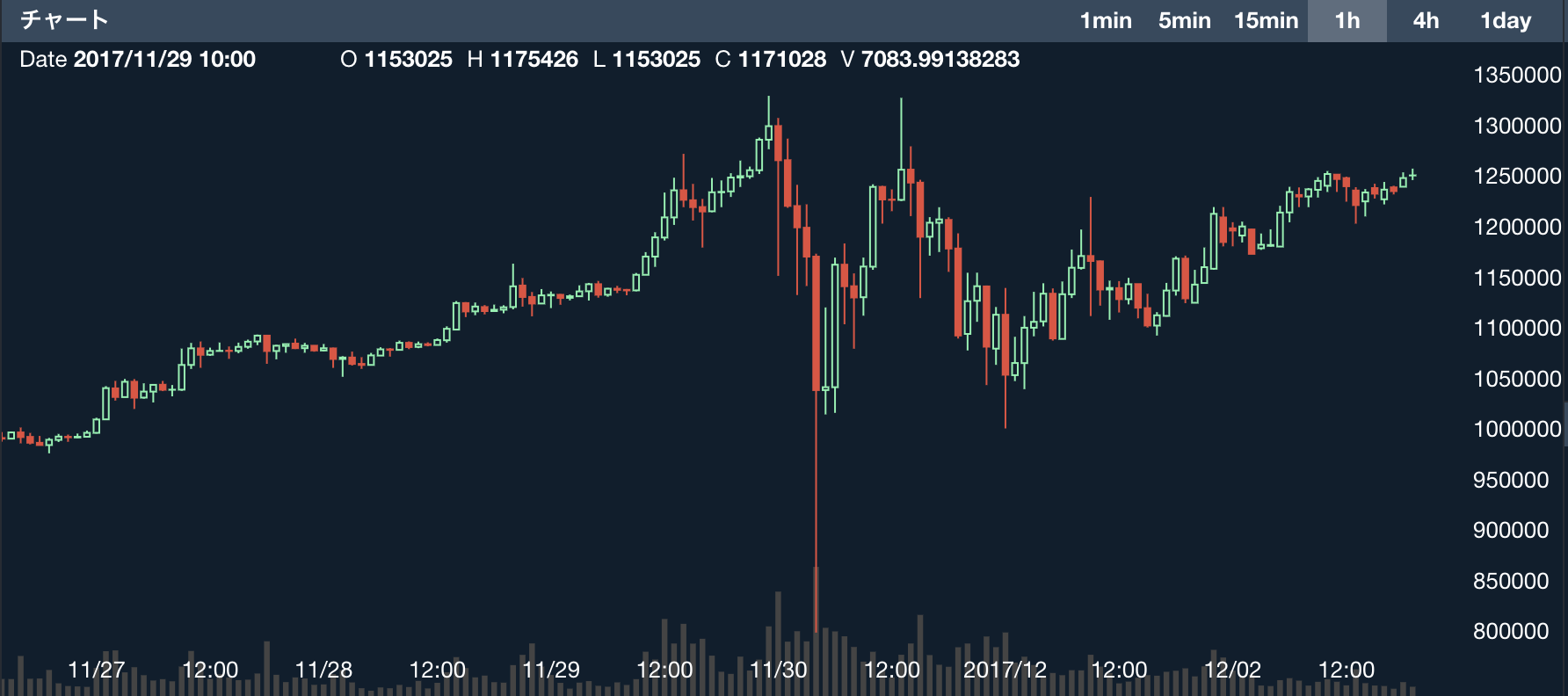 仮想通貨ビットコイン投信プレミアムの縮小・ボラティリティ低下などに注目=ブルームバーグの7月レポート